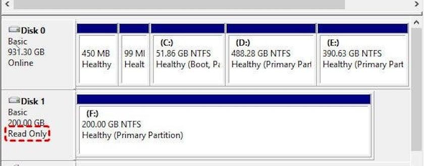 Ổ cứng SSD gặp lỗi read only - chỉ cho phép đọc dữ liệu