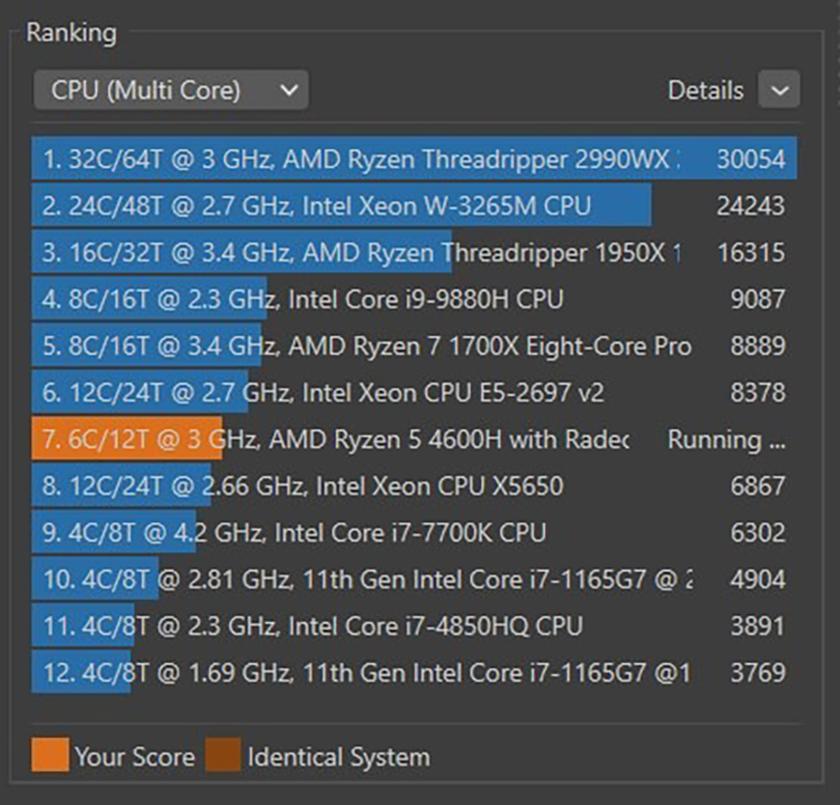 Sau khi hoàn thành, phần mềm Cine Bench sẽ hiển thị ra một bảng và chấm điểm CPU của bạn