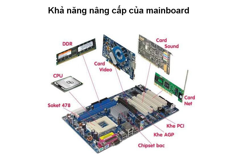 Khả năng nâng cấp của mainboard